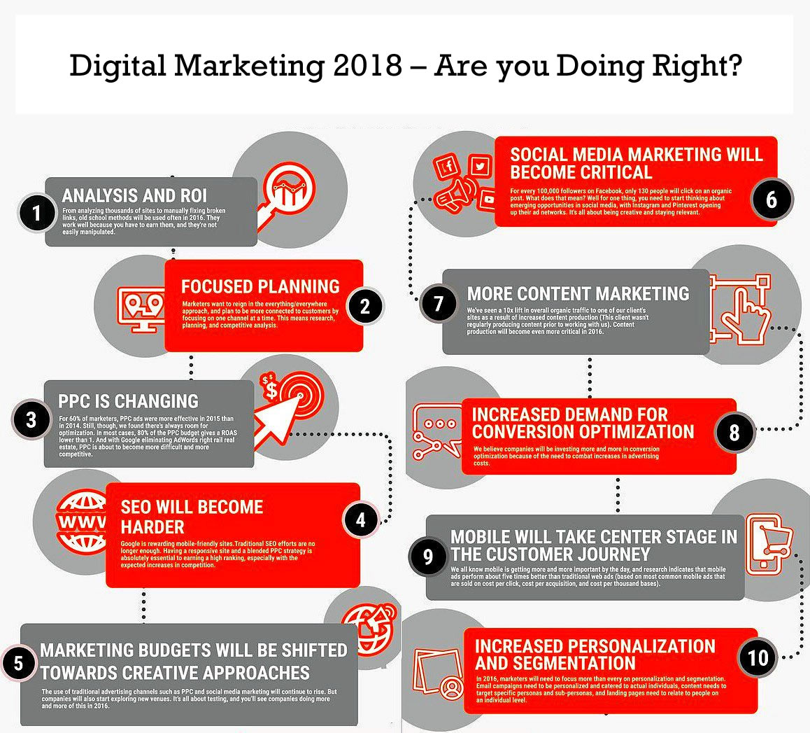 Digital Marketing 2018 – Are you Doing Right?