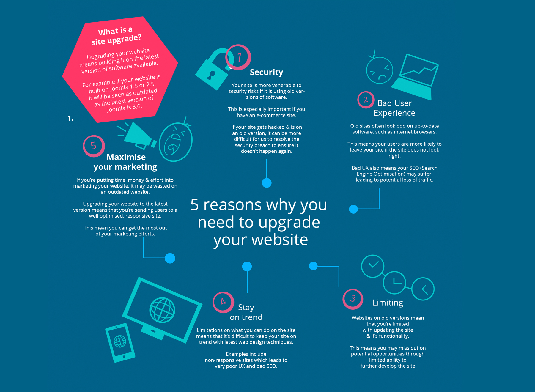 Why you need a website Upgrade?